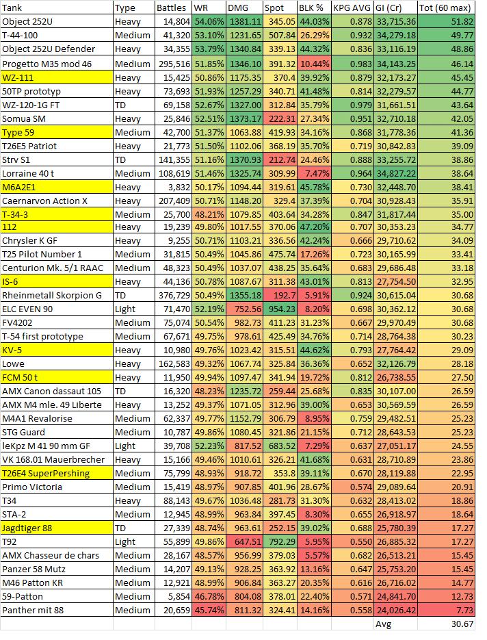 Data: Tier VIII Premium Tank Statistics – The Armored Patrol